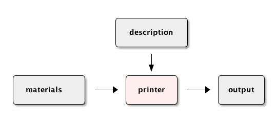 3d printer operation