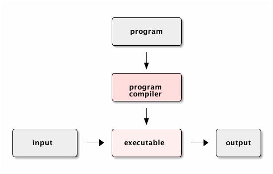 program compiler